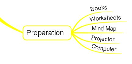 Step 4: Perfect your preparation